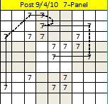 Post 7-panel