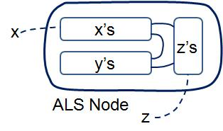 ALS node schematic