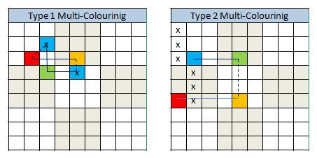 Stevens multicolouring