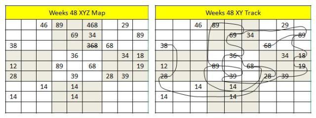 Week 48 bv maps