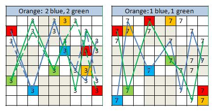 HMEM orange trial patterns