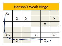 Hanson weak hinge