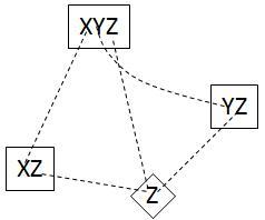 XYZ wing