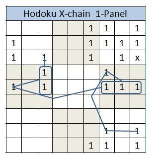 Hodoku 1-chain