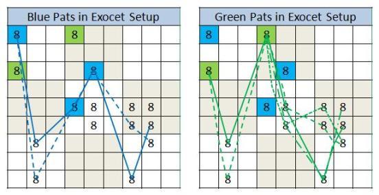 Unsv 190 8 patterns