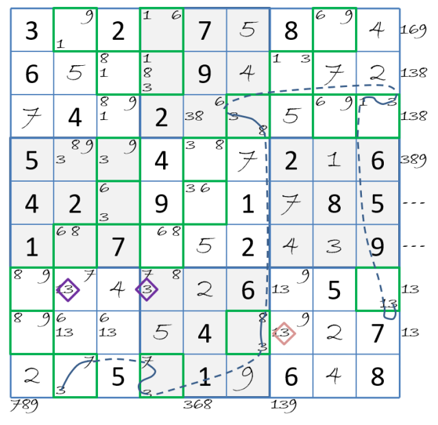 Digit Forcing Chains? | Systematic Sudoku
